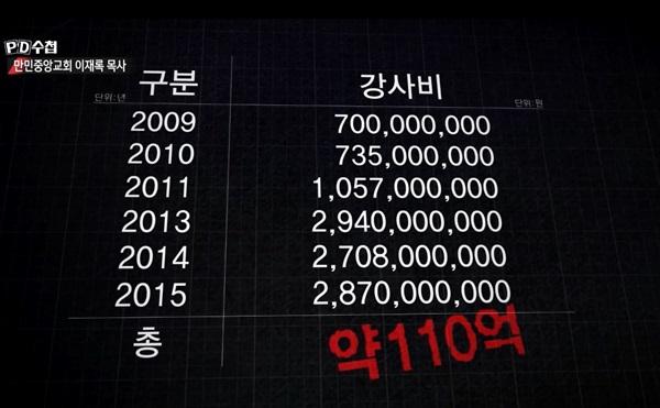 MBC PD수첩 만민중앙교회 이재록 목사 편 방영