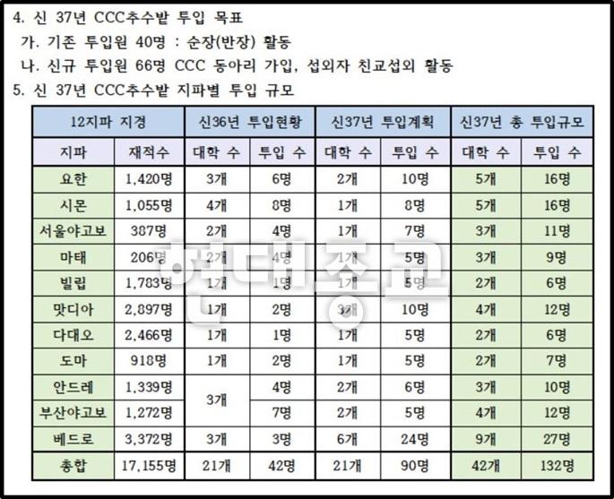 신천지, CCC(한국대학생선교회) 침투 및 와해 시도
